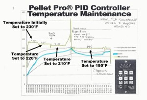 PID Temps - Click Image for a larger view.